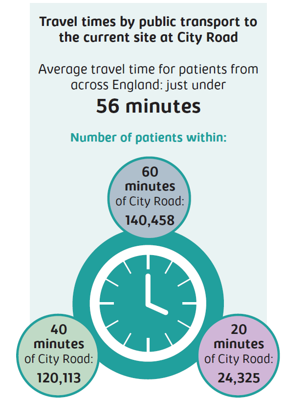 Travel times by public transport to the current site at City Road. Average travel time for patients from across England: just under 56 minutes. Number of patients within 60 minutes of City Road: 140,458; 40 minutes of City Road: 120,113; 20 minutes of City Road: 24,325.