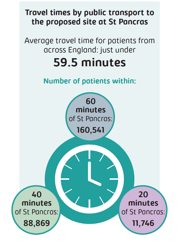 Travel times by public transport to the proposed site at St Pancras. Average travel time for patients from across England: just under 59.5 minutes. Number of patients within 60 minutes of St Pancras: 160,541; 40 minutes of St Pancras: 88,869; 20 minutes of St Pancras: 11,746.