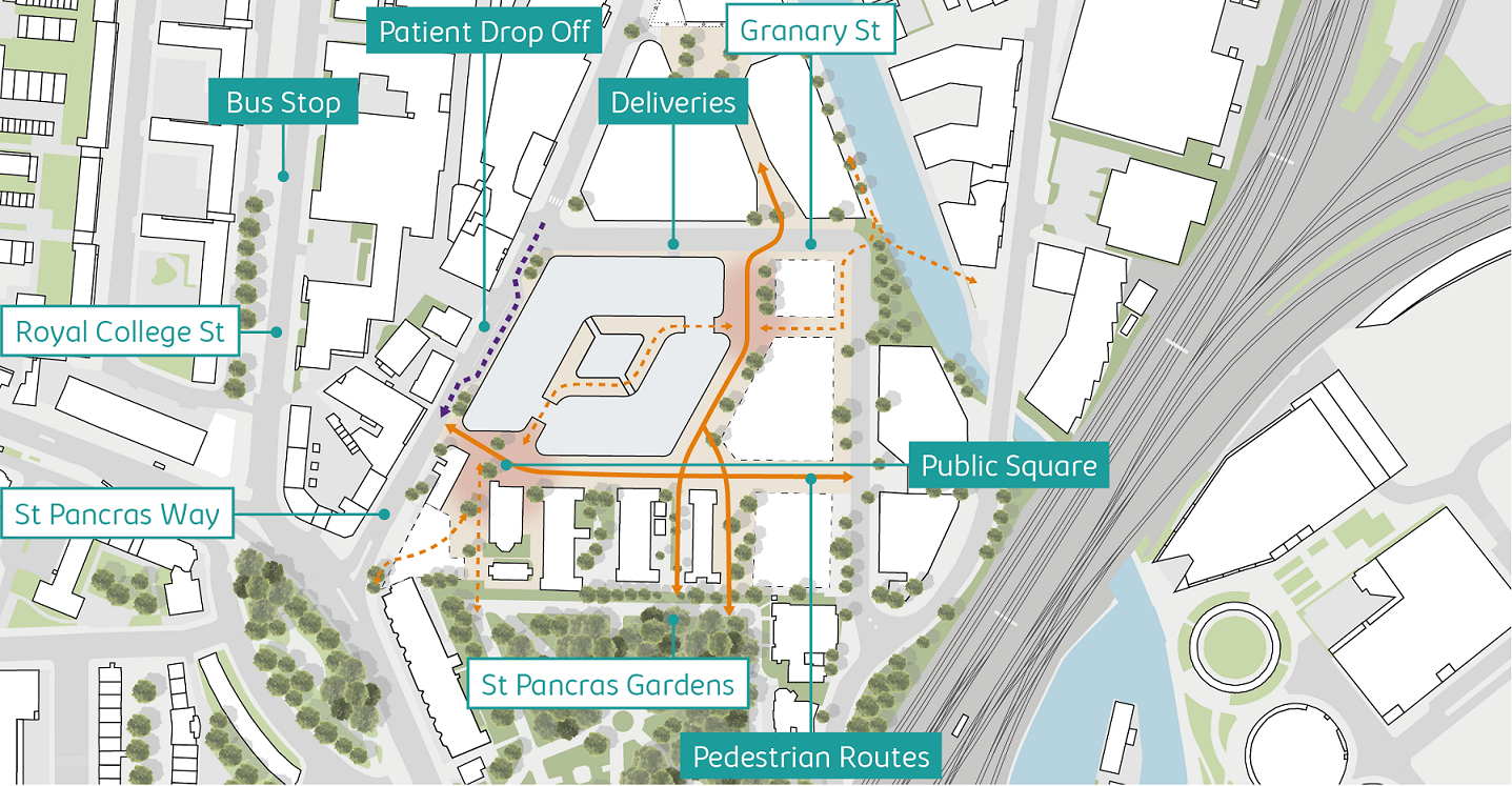 Aerial view showing the five acre St Pancras Hospital site and the proposed wider development including the new centre for eye care, research and education in the north west corner. Image shows two main pedestrian routes through the five acre site, one from the east (Regent's Canal) to west (St Pancras Way) and another from north (Granary Street) to south (St Pancras Gardens). St Pancras Way shows patient drop off area. One existing bus stop located on Royal College Street. Two entrances to the building, one to the east and another to the south west where there will be newly created public squares.